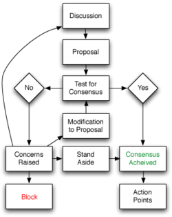 CJMP 90.1 FM Powell River BC Community Radio consensus process flowchart